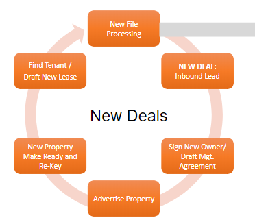new property deal cycle