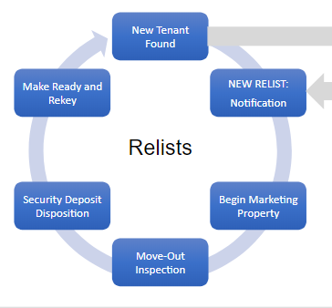 relist property life cycle