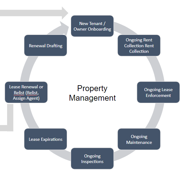property management life cycle