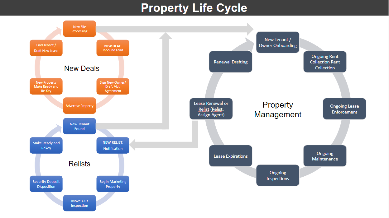 property life cycle
